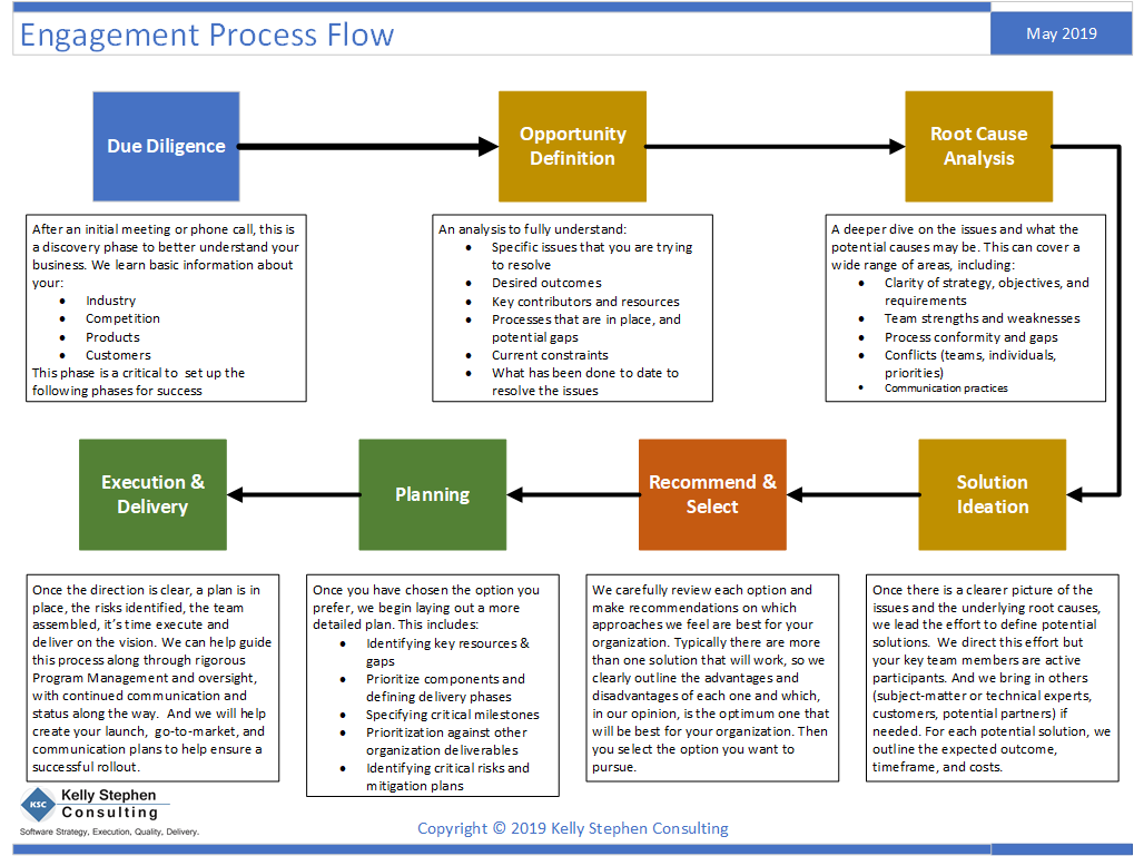 Consulting Process Flow